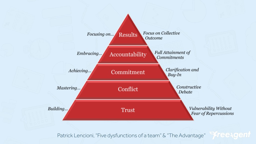 "Patrick Lencioni, ""Five dysfunctions of a team""..."