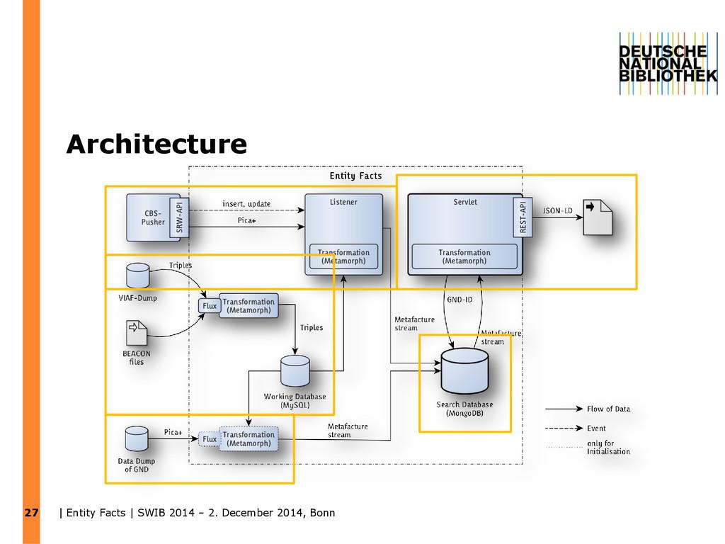 Architecture 27 | Entity Facts | SWIB 2014 – 2....