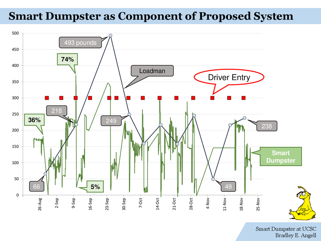 Smart Dumpster at UCSC Bradley E. Angell Smart ...