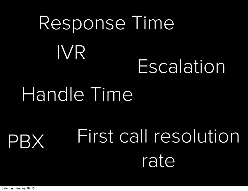 IVR PBX Handle Time Response Time First call re...