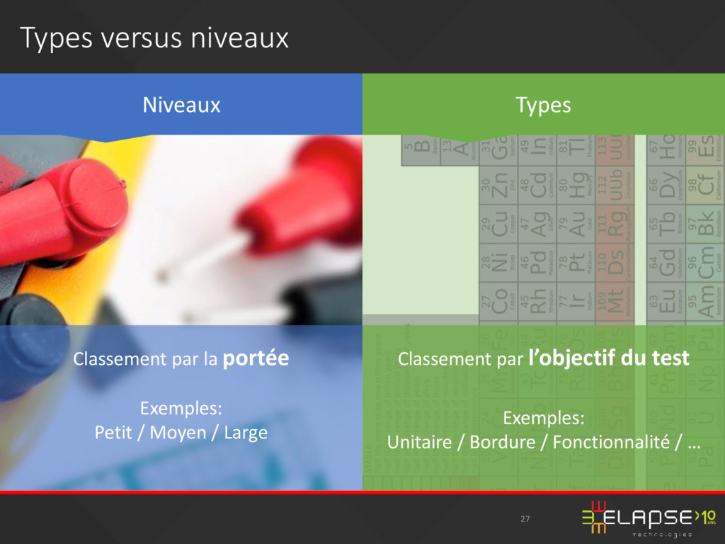 Types versus niveaux 27 Niveaux Types Classemen...