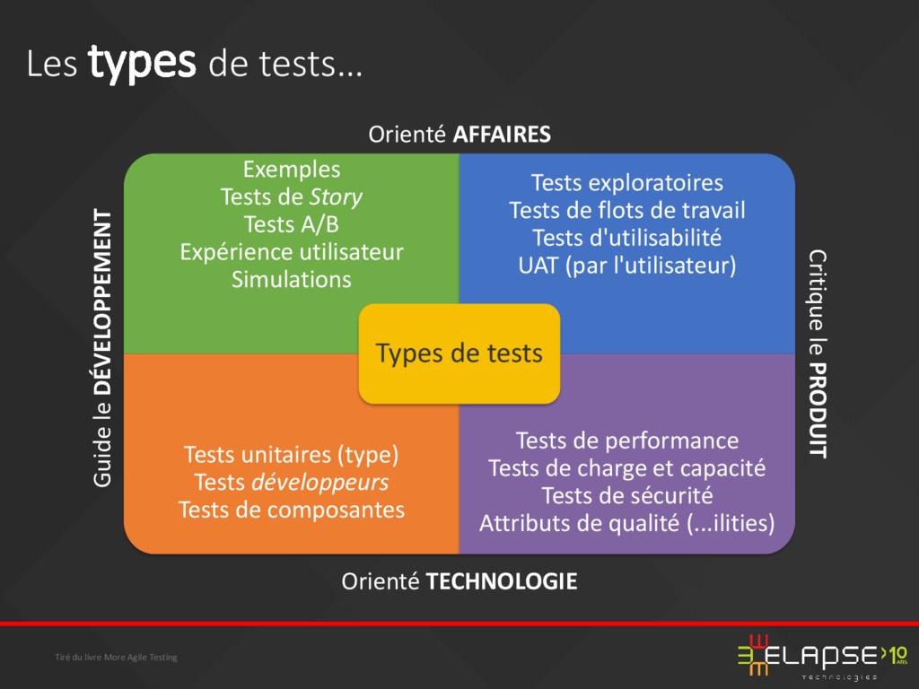 Exemples Tests de Story Tests A/B Expérience ut...