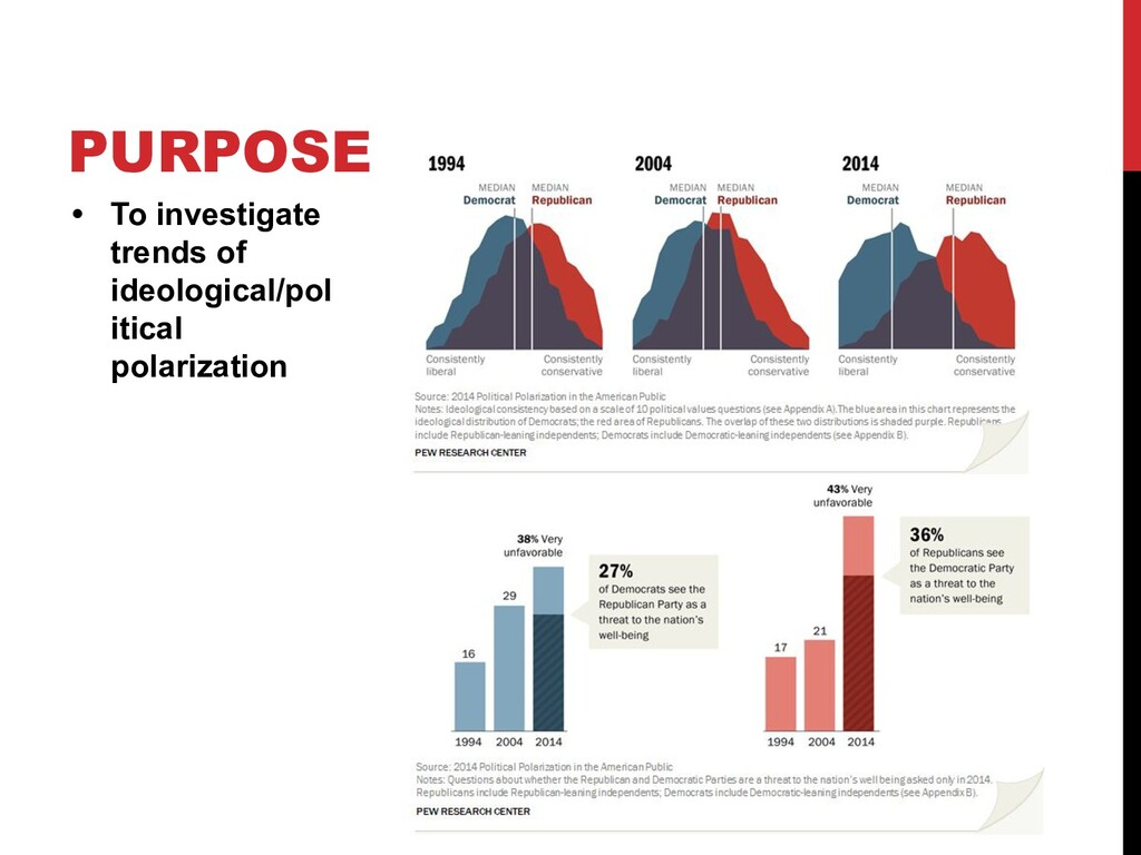 PURPOSE • To investigate trends of ideological/...