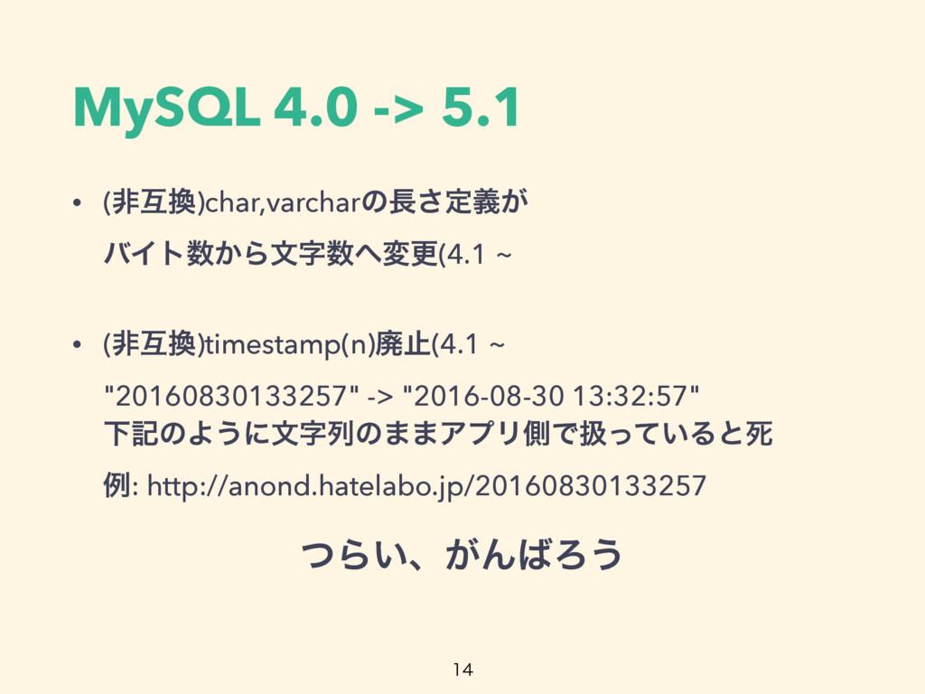 MySQL 4.0 -> 5.1 • (ඇޓ)char,varcharͷ͞ఆ͕ٛ όΠτ...