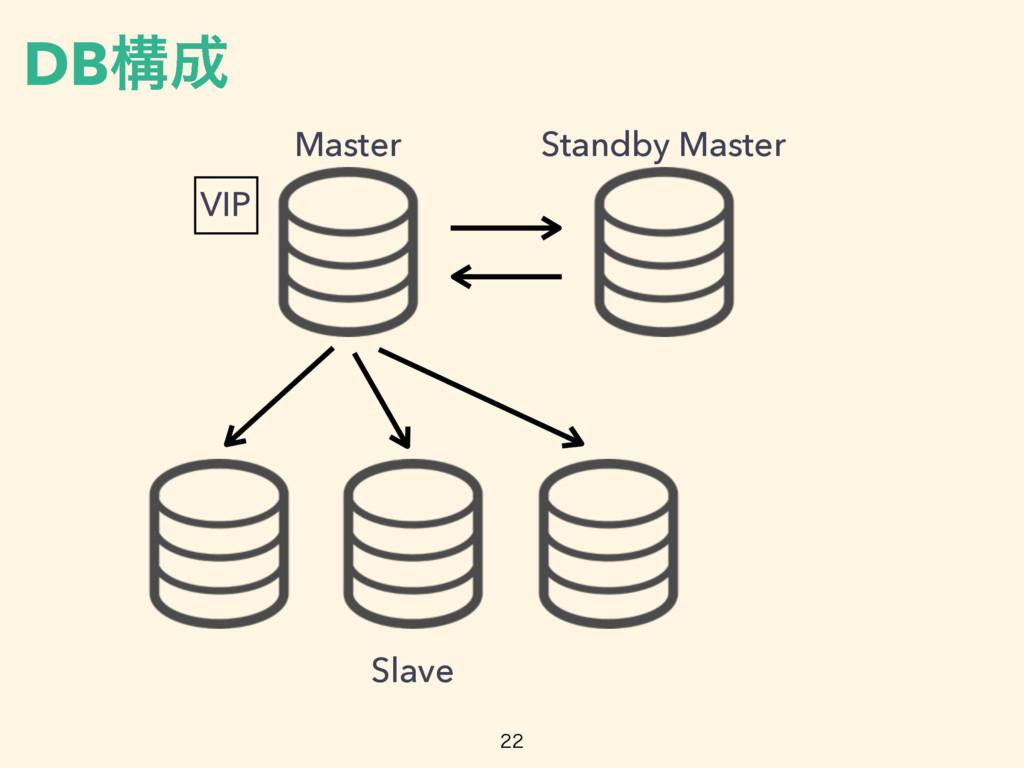 DBߏ Master Standby Master Slave VIP