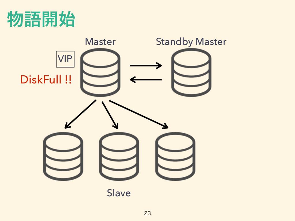 VIP Master Standby Master Slave DiskFull !!  ...