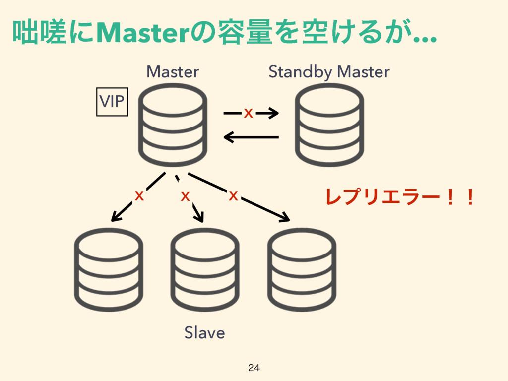 Master Standby Master Slave ϨϓϦΤϥʔʂʂ x x x ᄉᅀʹM...