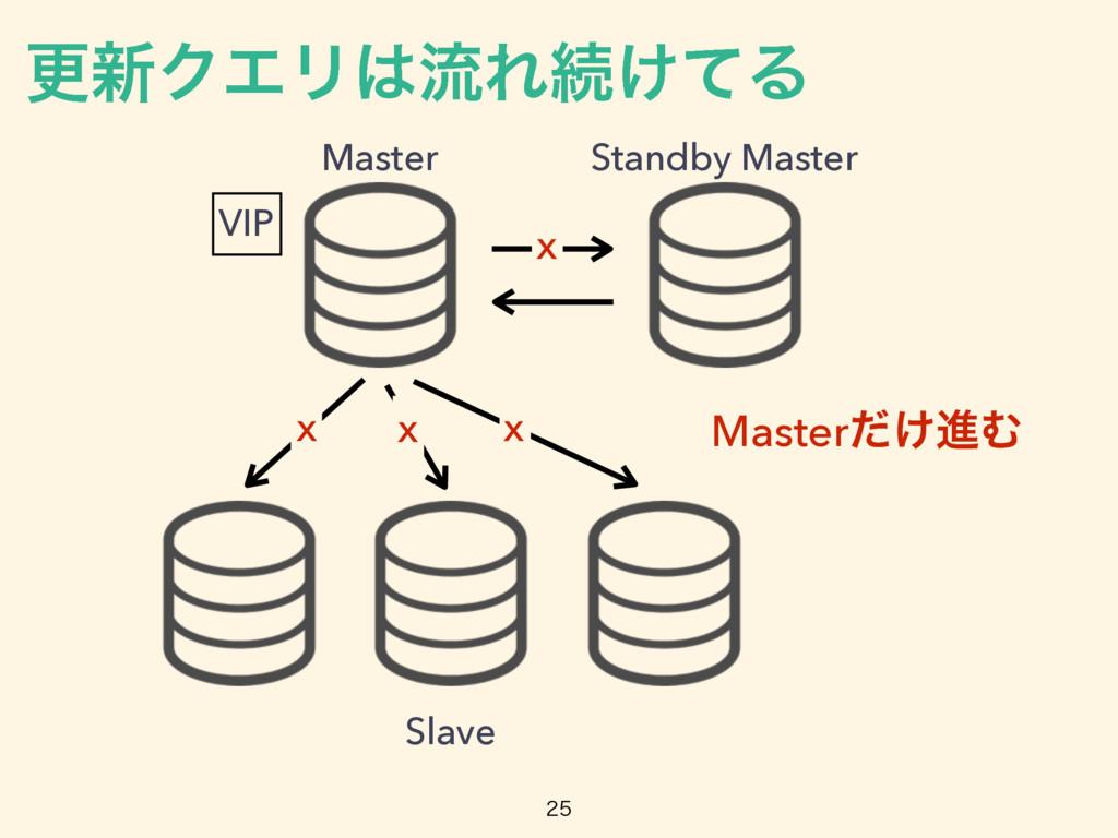 Master Standby Master Slave Master͚ͩਐΉ x x x ߋ৽...