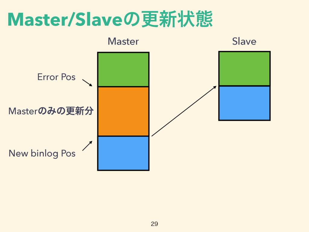 Master Slave Error Pos New binlog Pos MasterͷΈͷ...