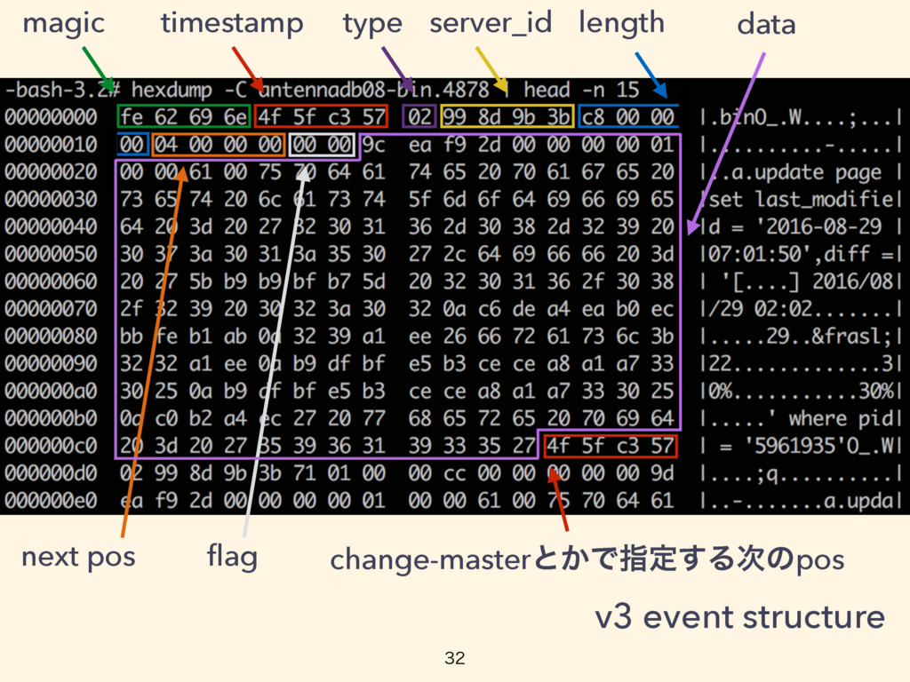 timestamp magic type server_id length next pos ...