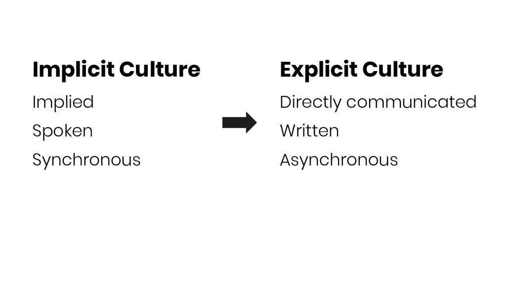 Implicit Culture Implied Spoken Synchronous Exp...