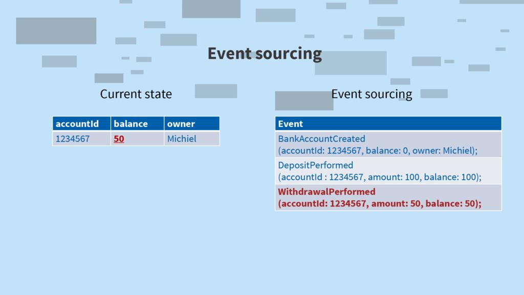Event sourcing Event BankAccountCreated (accoun...