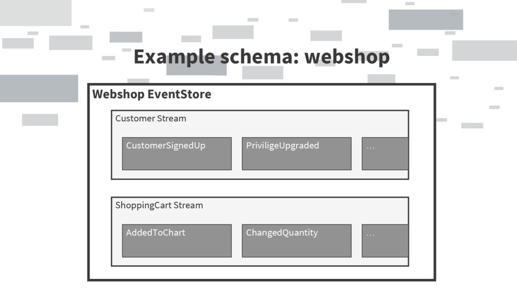 Example schema: webshop Webshop EventStore Cust...