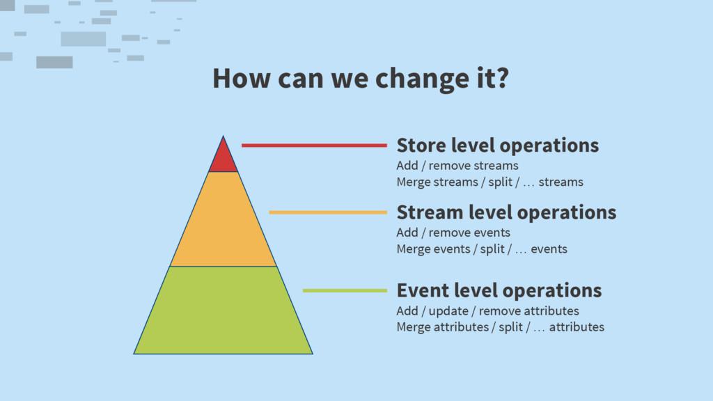Store level operations Add / remove streams Mer...