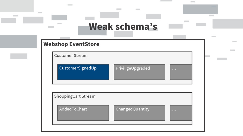 Weak schema's Webshop EventStore Customer Strea...