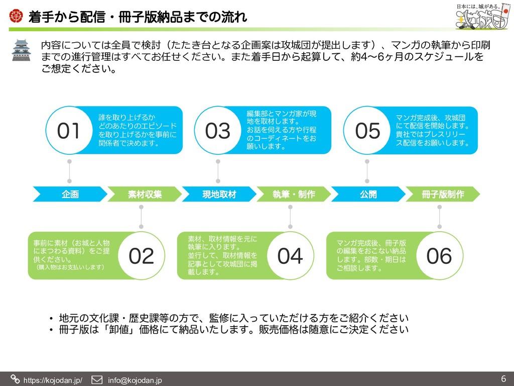 https://kojodan.jp/  info@kojodan.jp ணख͔Β৴ɾ...