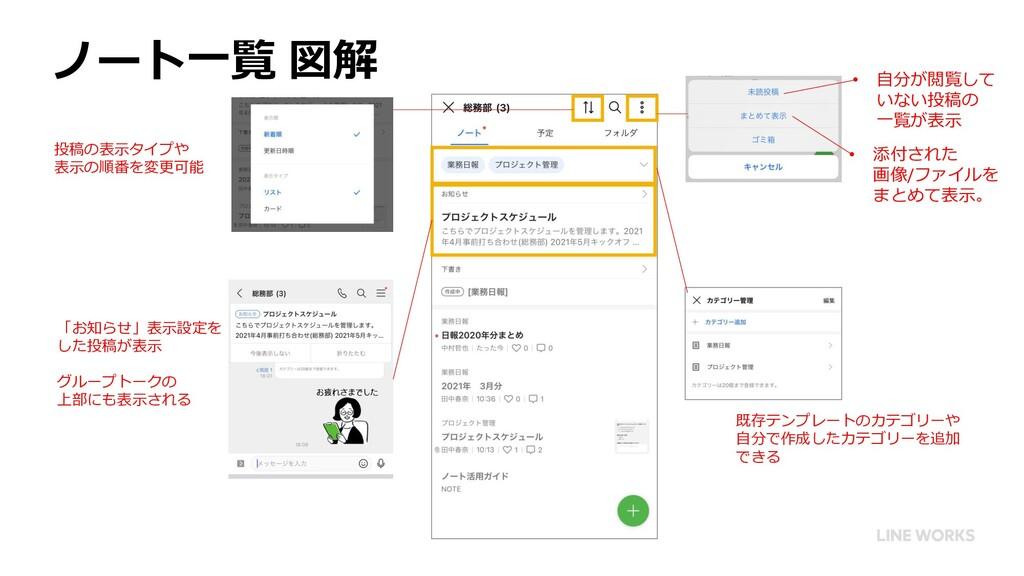 ノート一覧 図解 • 添付された 画像/ファイルを まとめて表示。 • 自分が閲覧して いない...