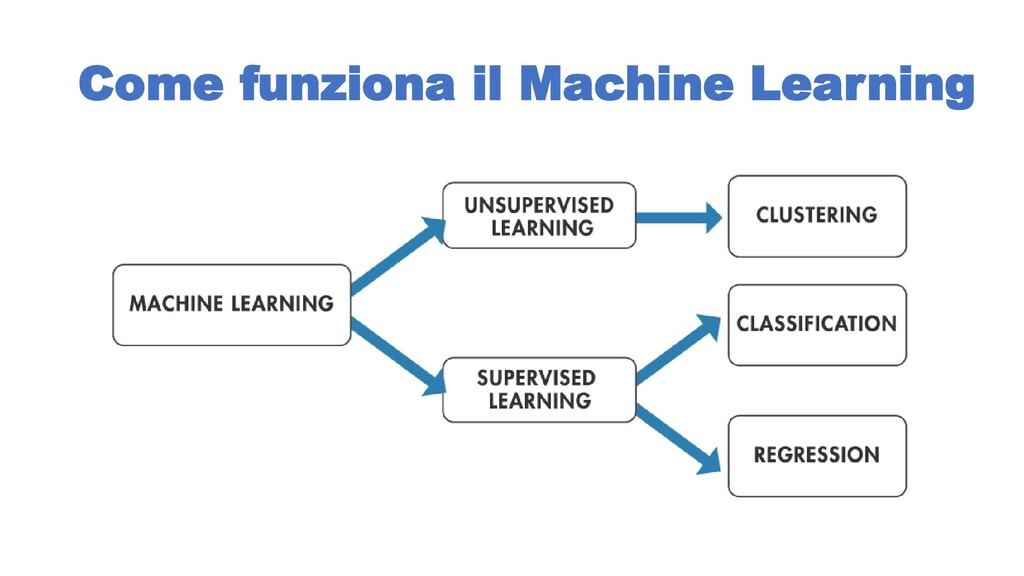 Come funziona il Machine Learning