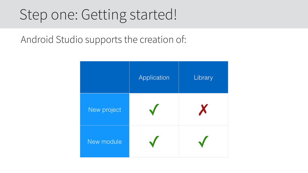 Android Studio supports the creation of: Step o...