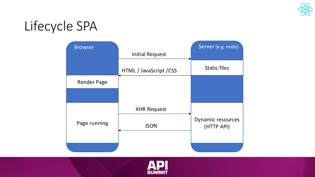 Lifecycle SPA Browser Server (e.g. node) Initia...