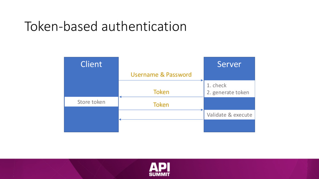 Token-based authentication Client Server Userna...
