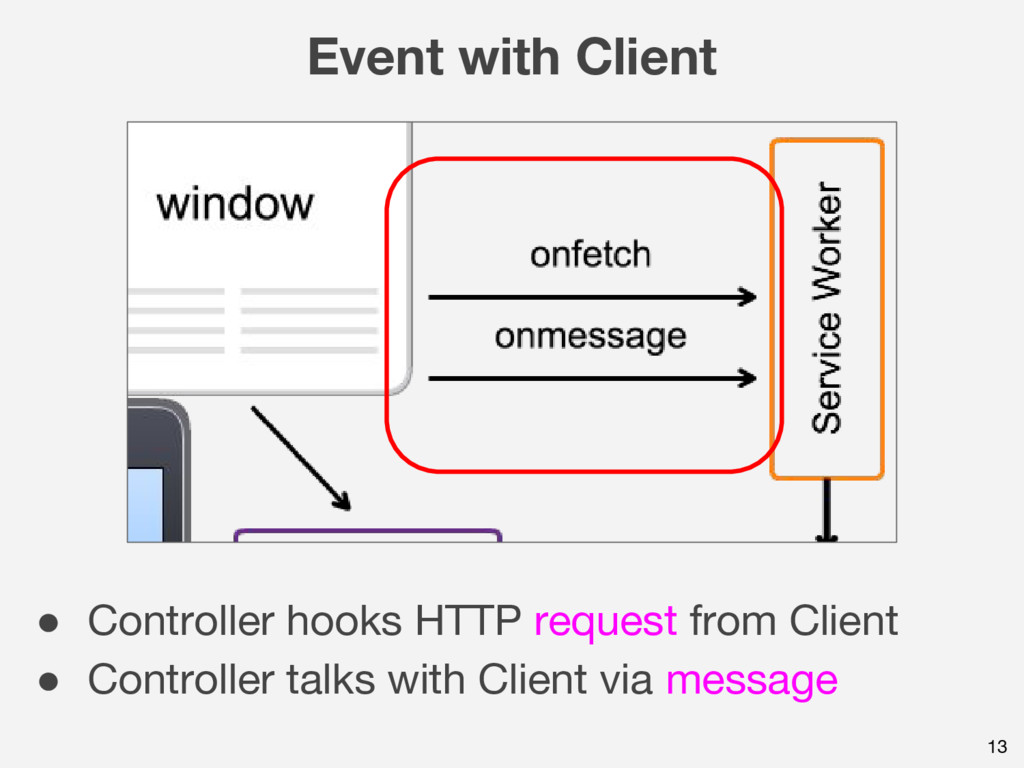 13 Event with Client ● Controller hooks HTTP re...