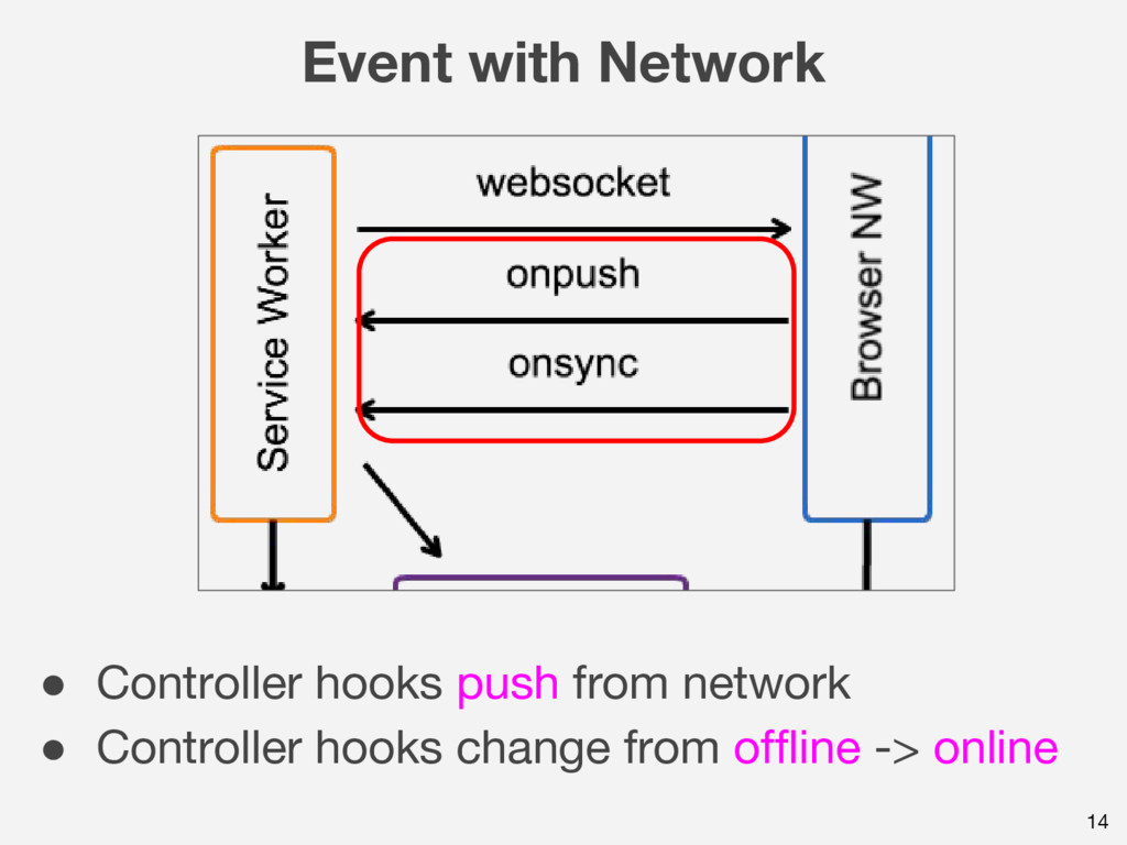 14 Event with Network ● Controller hooks push f...