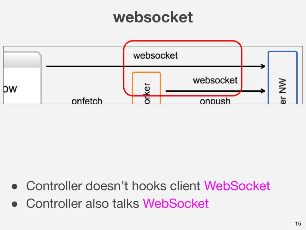 15 websocket ● Controller doesn't hooks client ...