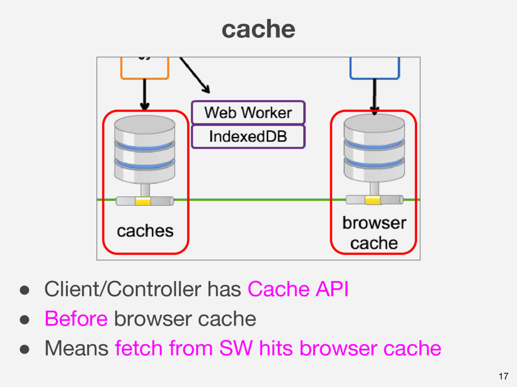17 cache ● Client/Controller has Cache API ● Be...