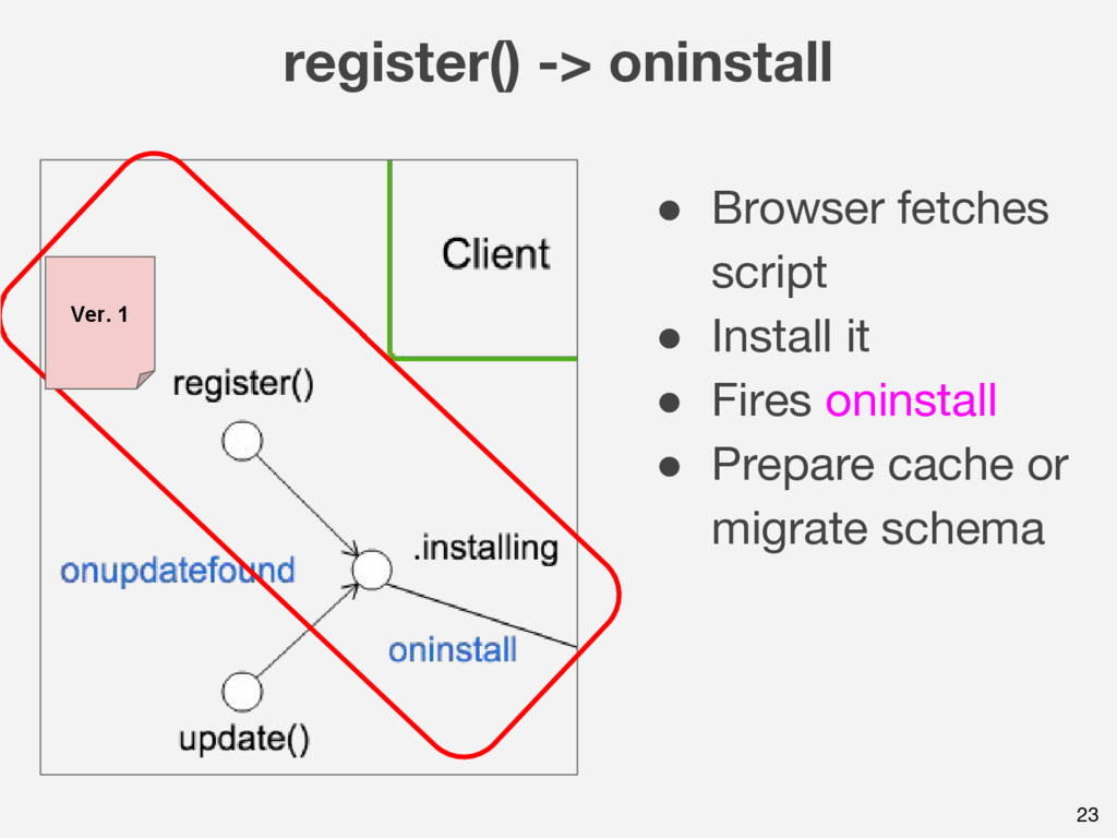 register() -> oninstall 23 ● Browser fetches sc...