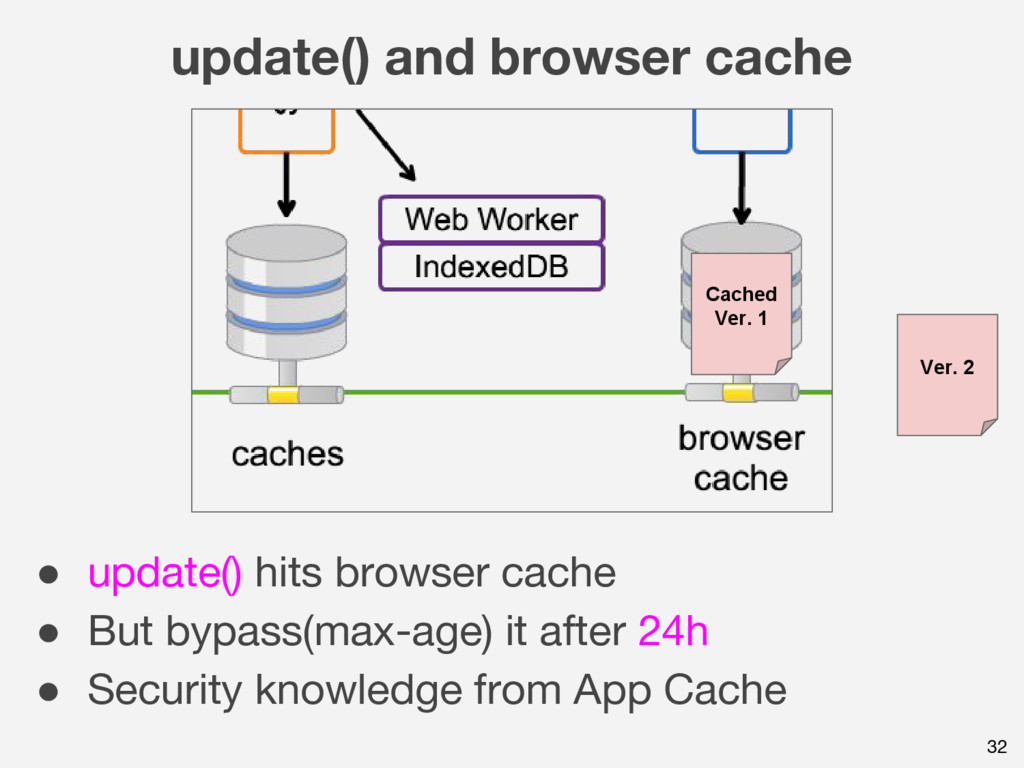 update() and browser cache 32 ● update() hits b...