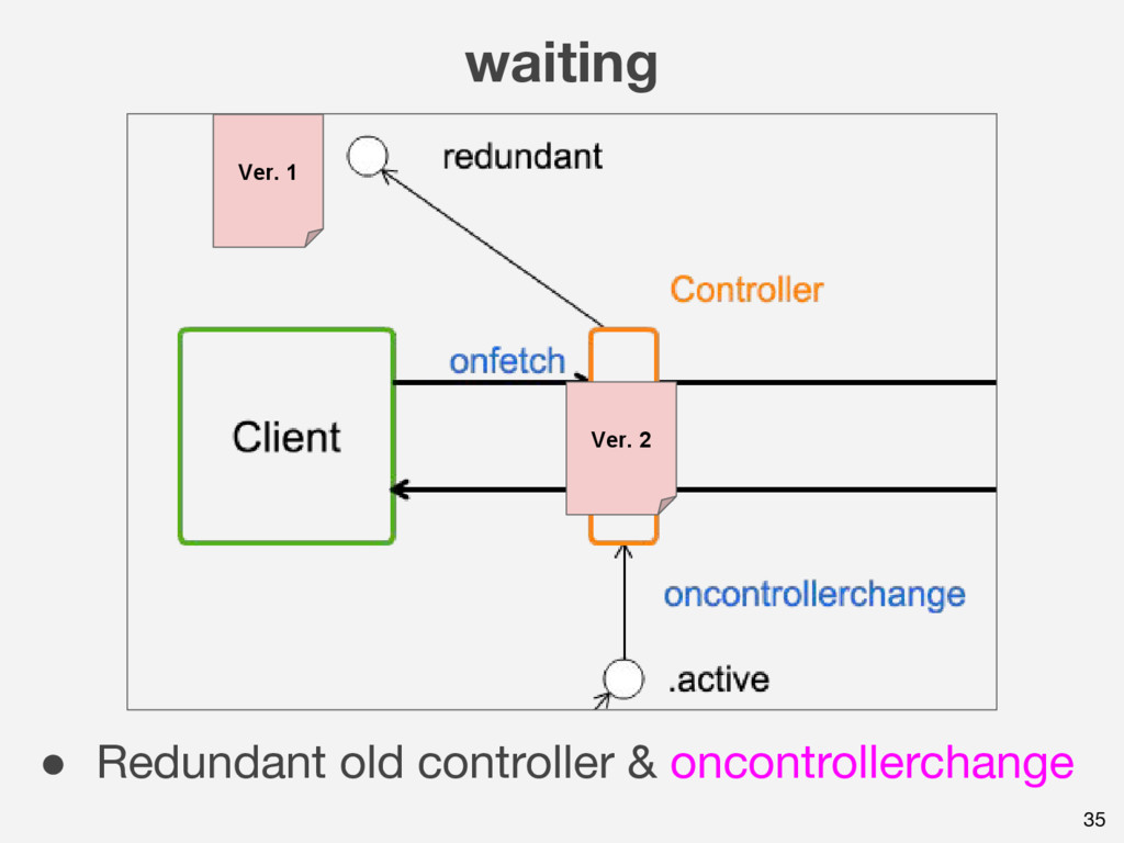 waiting 35 ● Redundant old controller & oncontr...