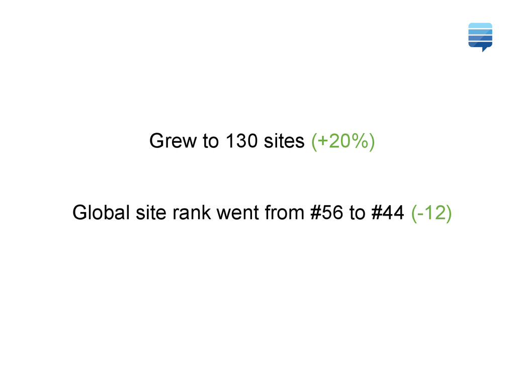 Grew to 130 sites (+20%) Global site rank went ...