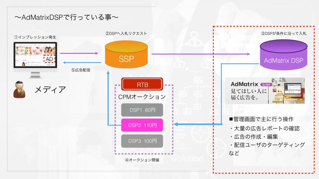 ʙAdMatrixDSPͰߦ͍ͬͯΔʙ AD SSP AdMatrix DSP ϝσΟΞ C...