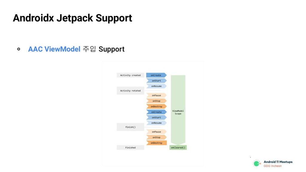 Androidx Jetpack Support ० AAC ViewModel 주입 Sup...