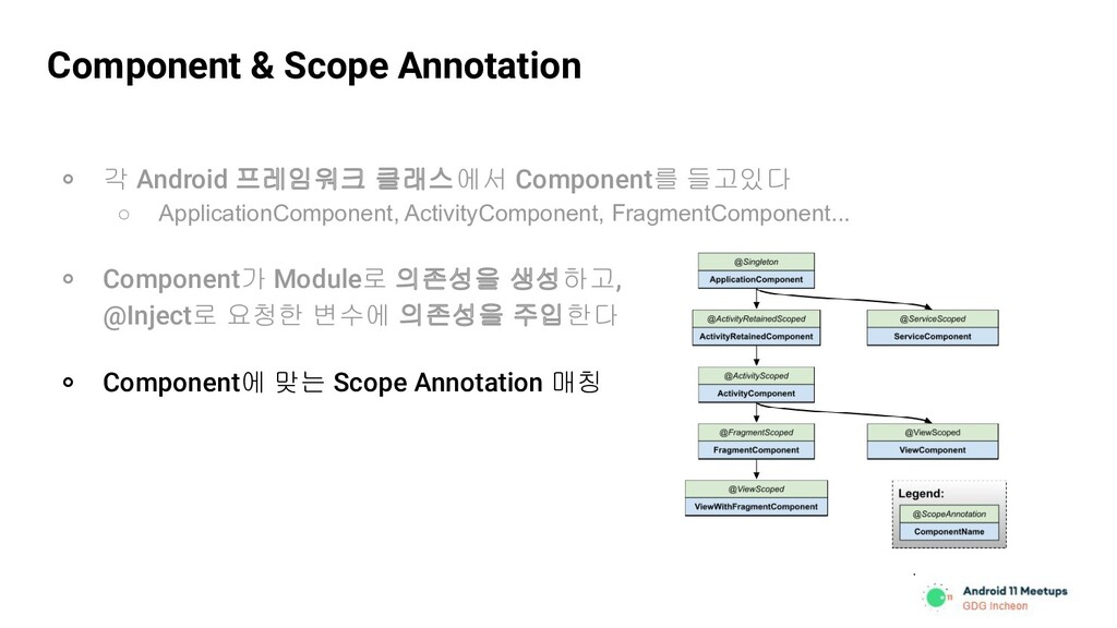 Component & Scope Annotation ० 각 Android 프레임워크 ...