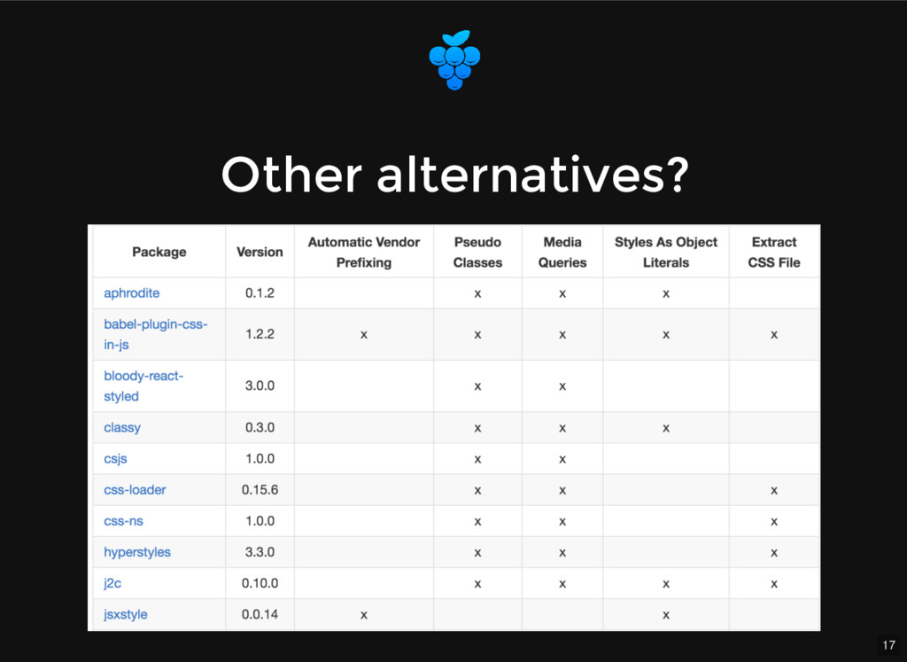 17 Other alternatives? Other alternatives?