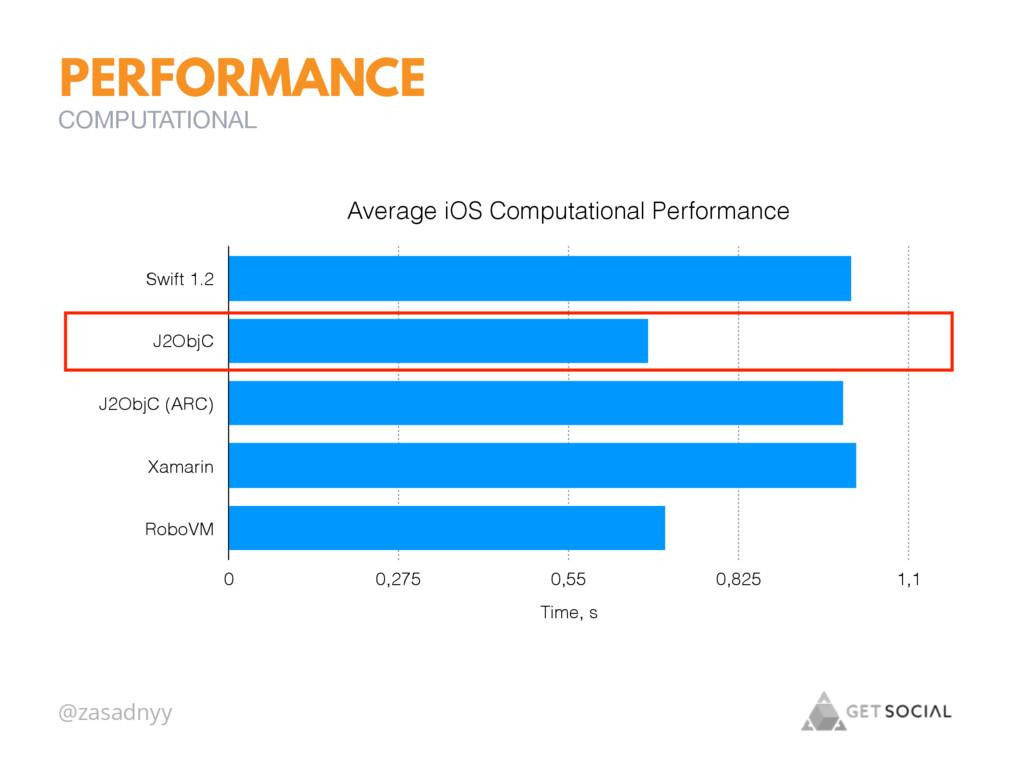 @zasadnyy PERFORMANCE COMPUTATIONAL Average iOS...