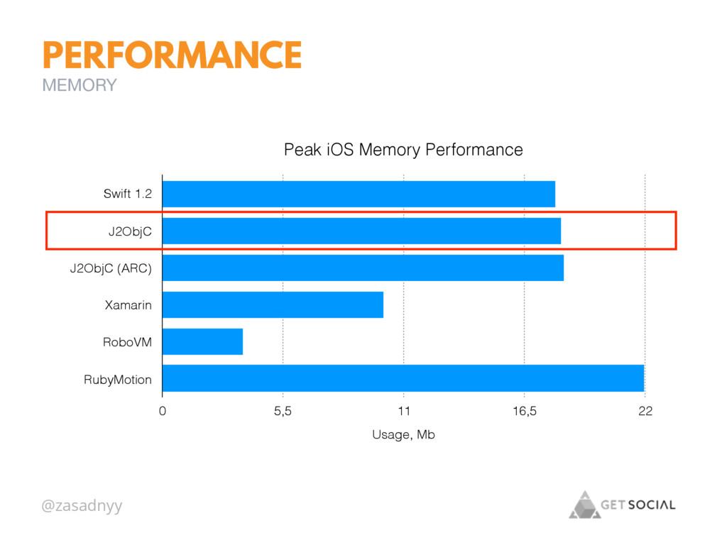 @zasadnyy PERFORMANCE Peak iOS Memory Performan...
