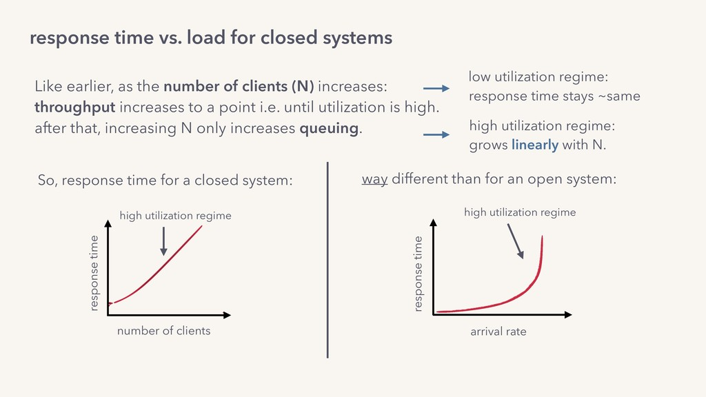 response time vs. load for closed systems So, r...