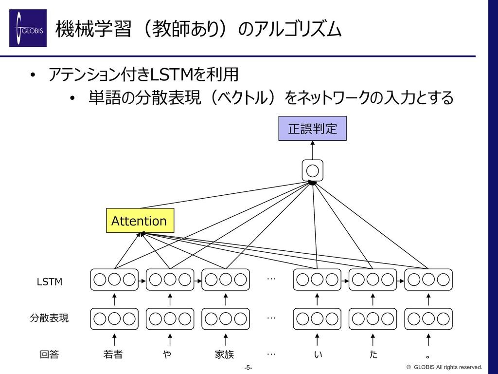 機械学習(教師あり)のアルゴリズム • アテンション付きLSTMを利⽤ • 単語の分散表現(ベ...