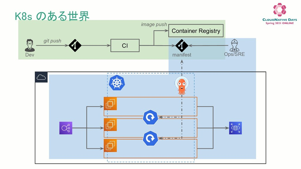 K8s のある世界 CI Container Registry Dev Ops/SRE gi...