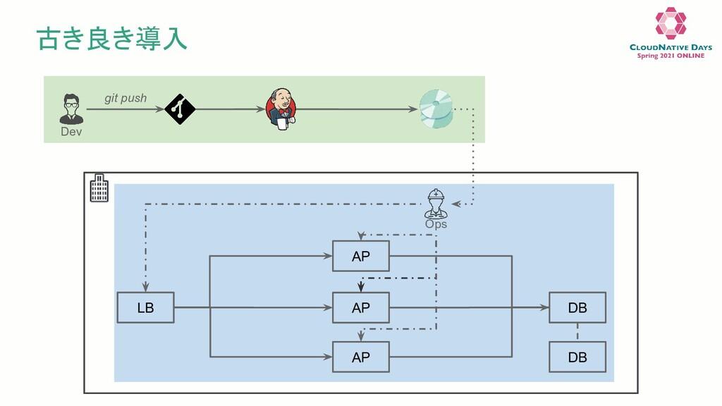 古き良き導入 Dev git push LB AP AP AP DB DB Ops
