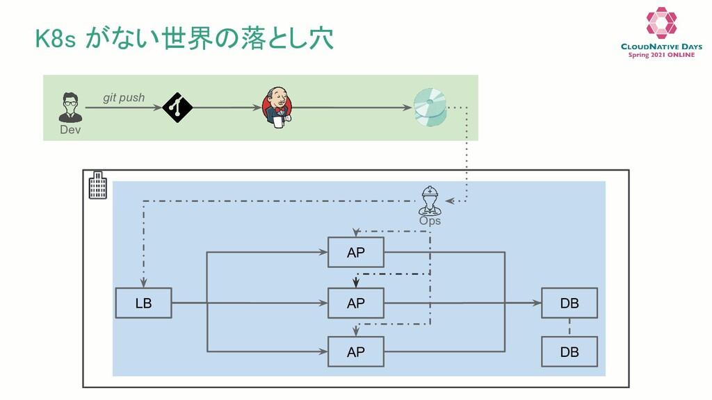 K8s がない世界の落とし穴 Dev git push LB AP AP AP DB DB ...