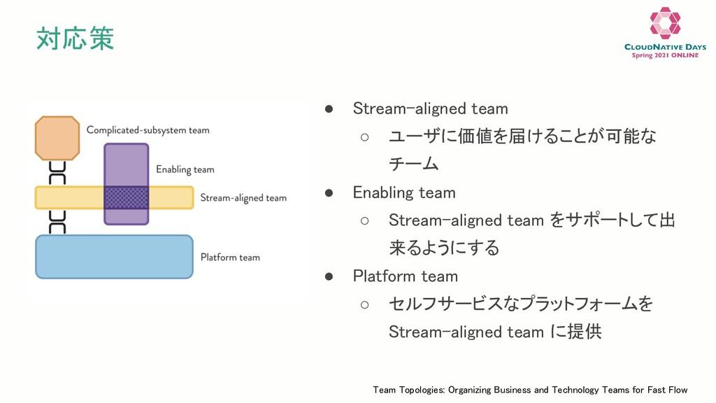 対応策 ● Stream-aligned team ○ ユーザに価値を届けることが可能な ...