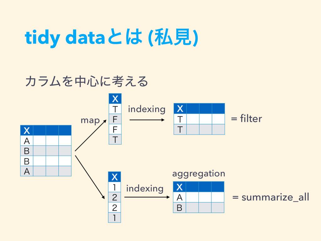 """ΧϥϜΛத৺ʹߟ͑Δ tidy dataͱ (ࢲݟ) 9 """" # # """" = filter m..."""