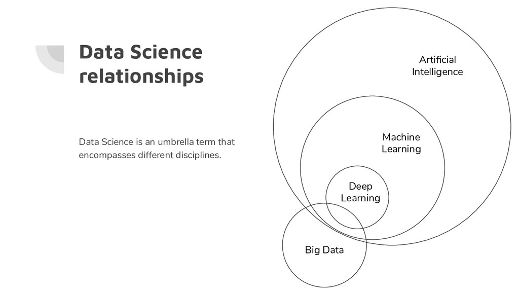 Data Science relationships Data Science is an u...