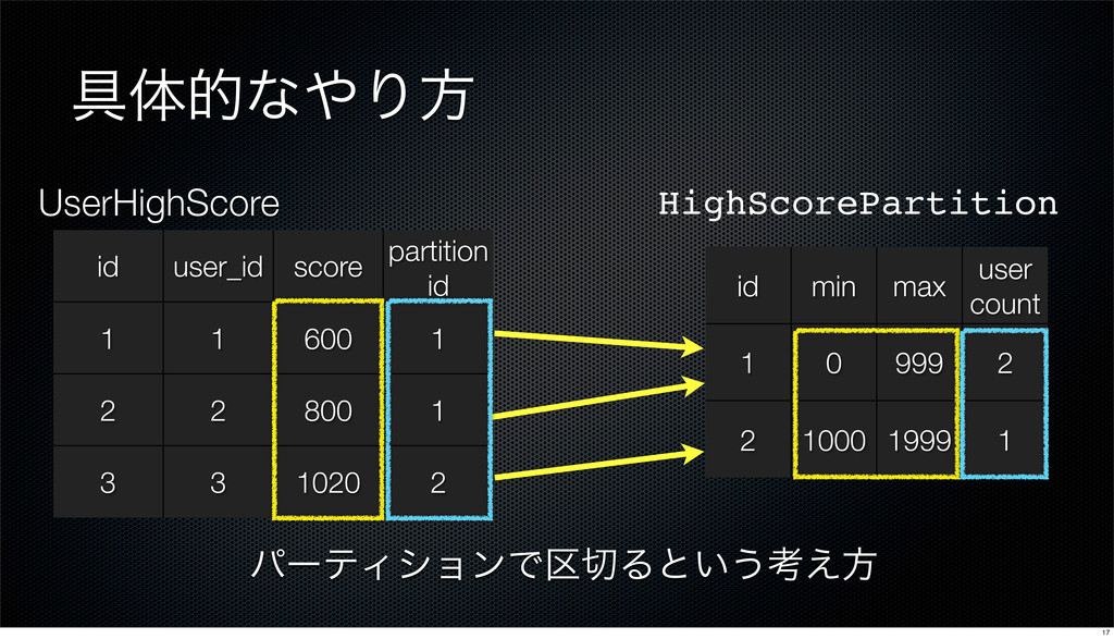 ۩ମతͳ΍Γํ id user_id score partition id 1 1 600 1...