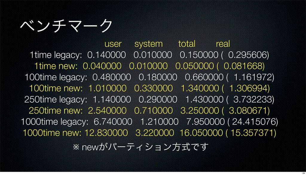 ϕϯνϚʔΫ user system total real 1time legacy: 0.1...