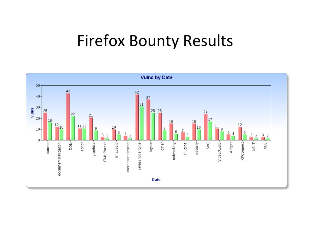 Firefox Bounty Results